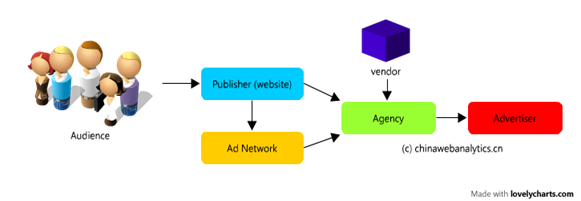 Ad industry chain