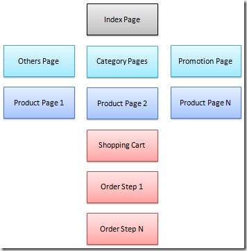 E-Commerce Site Simple Structure