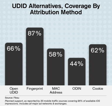 udid-alternatives