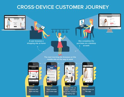 rohit-cross-devices-infographic