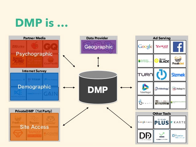 dmp-is